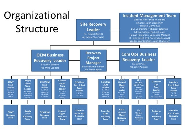 learning organization structure microsoft A virtual organization or company is one whose members are geographically apart, usually working by computer and while appearing to others to be a single, unified organization with a real physical location.