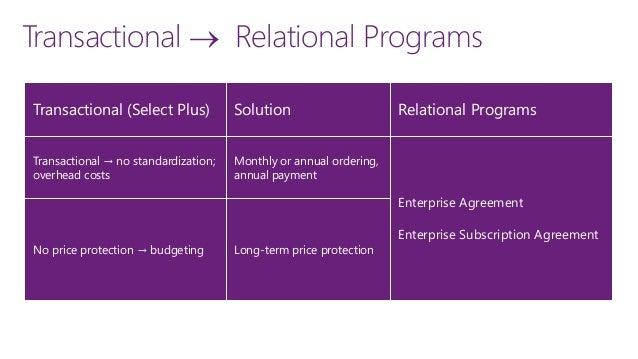 ordering 13 relational programs select plus