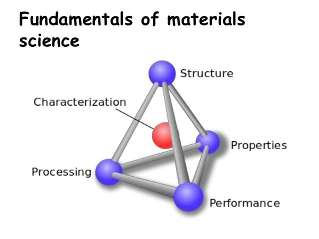 material science engineering thesis The department offers two separate options for earning a ms in materials  science, which must be selected by the student prior to their first semester: the  thesis.