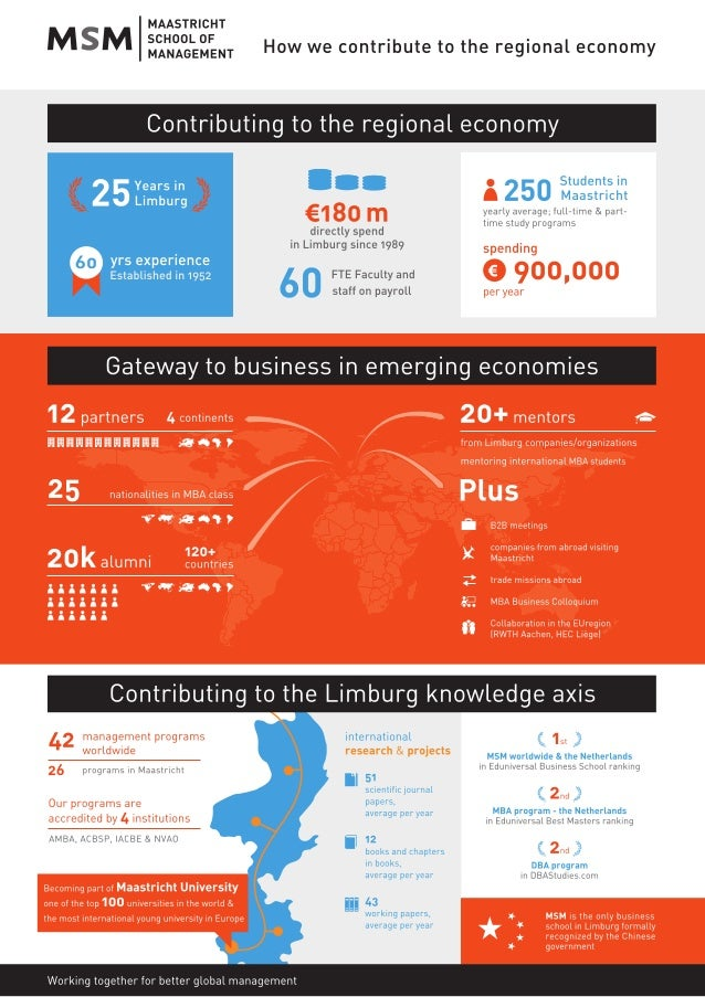 How we contribute to the regional economy! Infographic MSM