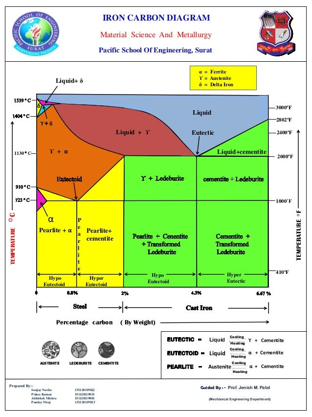 Iron Carbon Diagram Poster