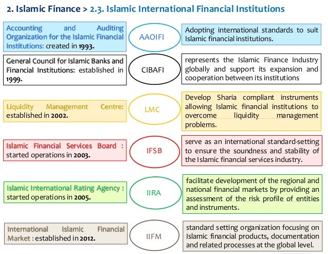 international accounting conclusion Introduction international financial reporting standards (ifrs) is a comprehensive, globally accepted set of accounting standards utilizing a princ.