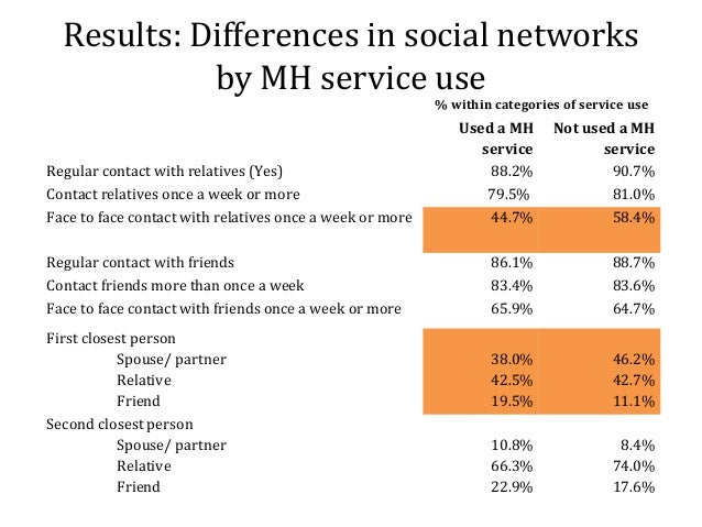 Social networks are affecting communica