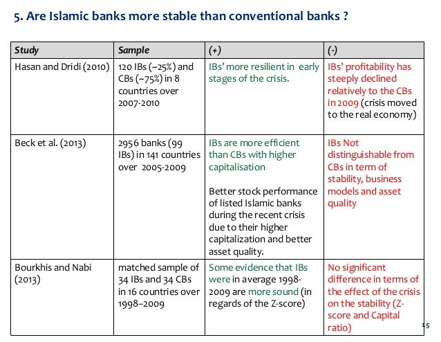 conventional vs islamic banking research proposal Issn: 2306-9007 ali, ali & khwaja (2013) 837 comparison of islamic and conventional banking on the basis of riba and services a case study of peshawar region.