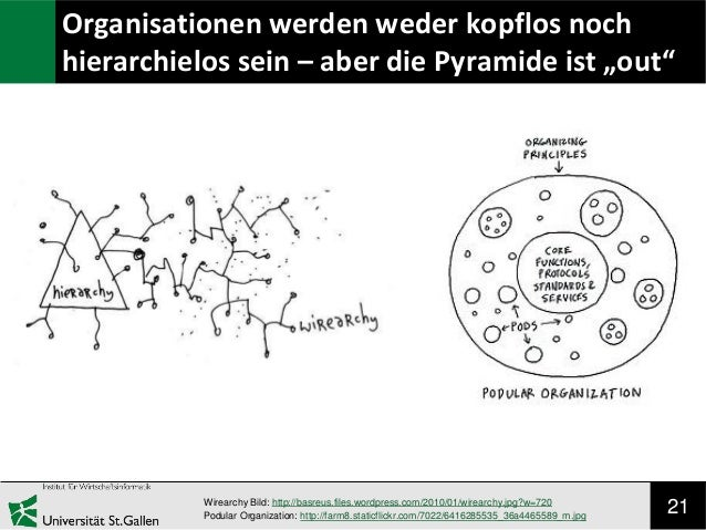 """21 Organisationen werden weder kopflos noch hierarchielos sein – aber die Pyramide ist """"out"""" Wirearchy Bild: http://basreu..."""
