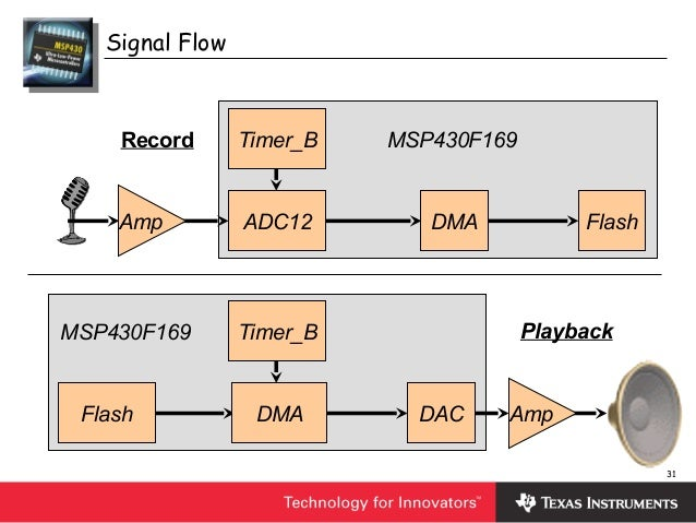 Resolved] ccs/msp432p401r: trouble with spi using dma msp low.