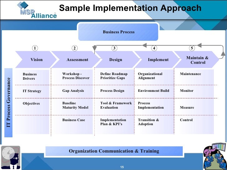 Msp It Goverance And Service Delivery Process