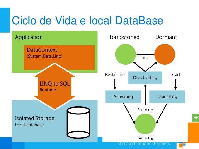 Ciclo de Vida e local DataBaseApplication                 Tombstoned                Dormant     DataContext     (System.Da...