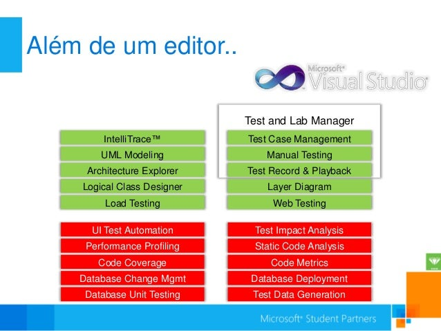 Além de um editor..                              Test and Lab Manager         IntelliTrace™        Test Case Management   ...