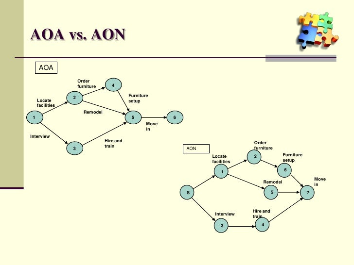 aoa and aon Convert the aoa diagram in problem 4 to an aon diagram how would the aon diagram change if there had been a dummy from node 2 to node 3 in problem 4 - 367705.