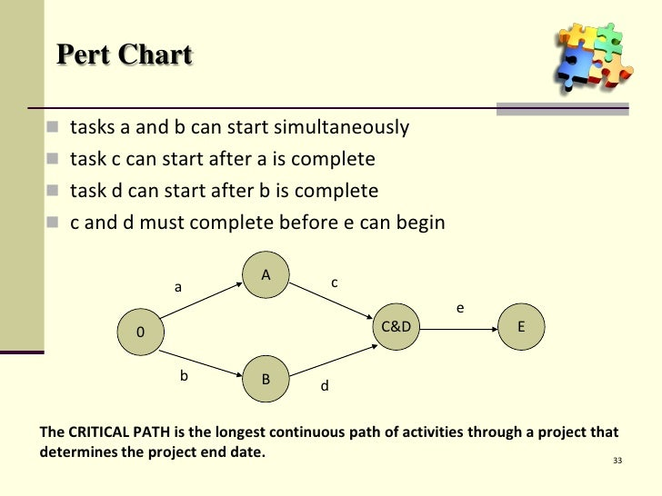 Ms project training ver 01 pert chart ccuart Choice Image