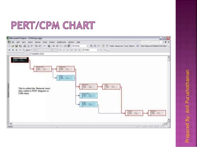 Microsoft office project 2007 tutorial preparedbyanilpurushothaman 26 ccuart Choice Image