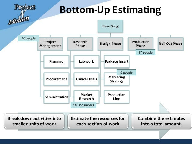 Project Estimating Process