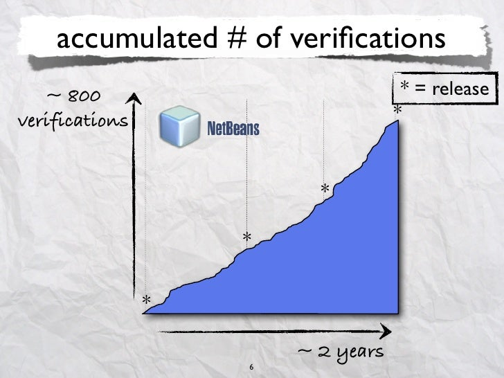 accumulated # of verifications   ~ 800                             * = releaseverifications                       *        ...