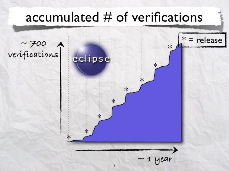 accumulated # of verifications   ~ 700                                        * = release                                  ...