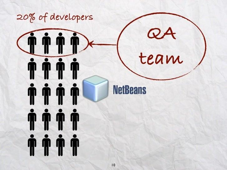 20% of developers                          QA                         team                    10