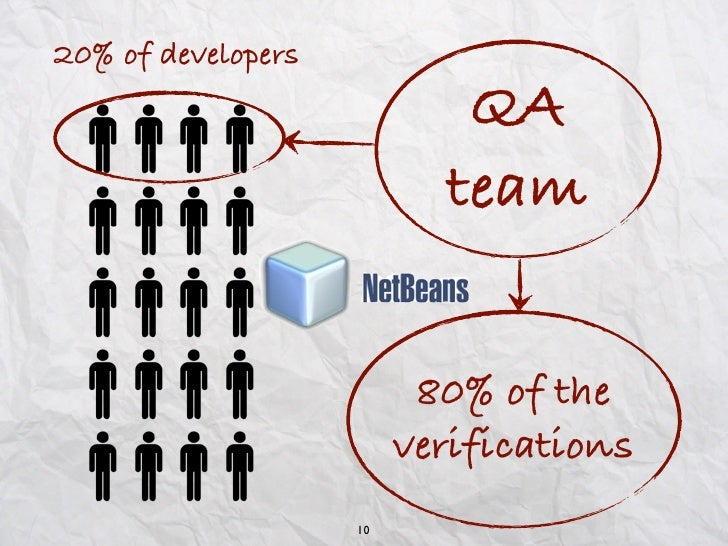 20% of developers                            QA                           team                          80% of the        ...