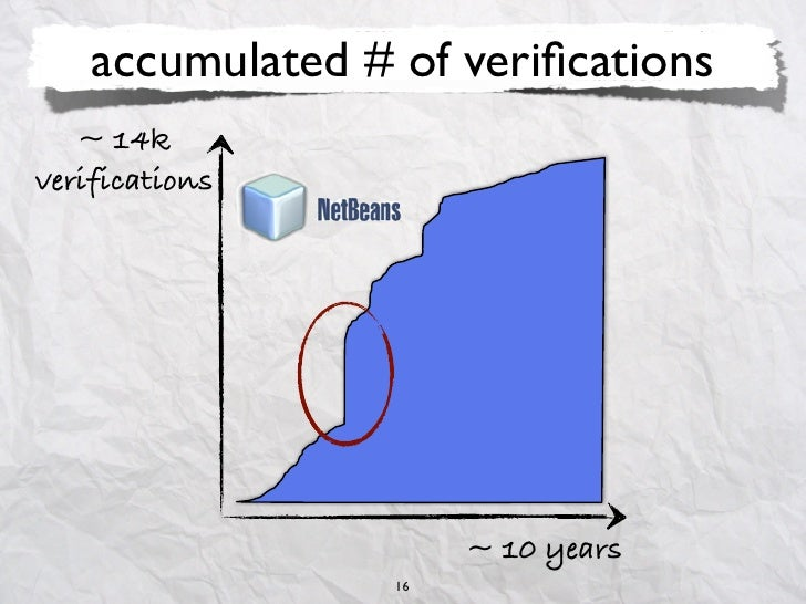 accumulated # of verifications   ~ 14kverifications                       ~ 10 years                  16