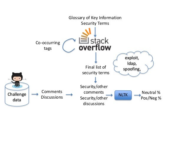 Security and Emotion: Sentiment Analysis of Security