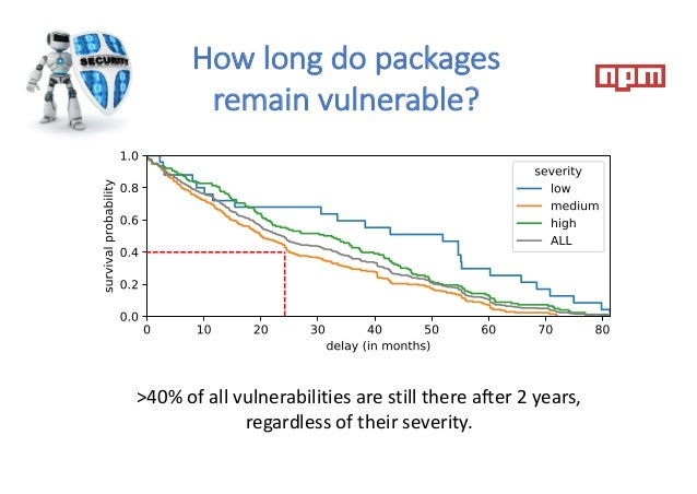 How long do packages remain vulnerable? >40% of all vulnerabilities are still there after 2 years, regardless of their sev...
