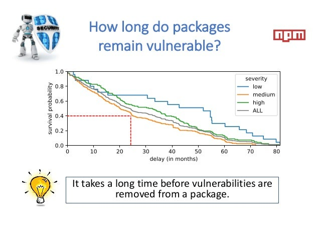 How long do packages remain vulnerable? 40% of all vulnerabilities are not fixed after 2 years, regardless of their severi...