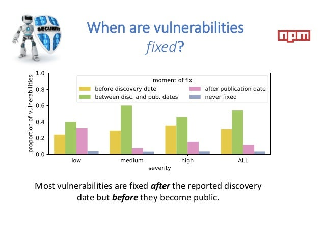 When are vulnerabilities fixed? Most vulnerabilities are fixed after the reported discovery date but before they become pu...