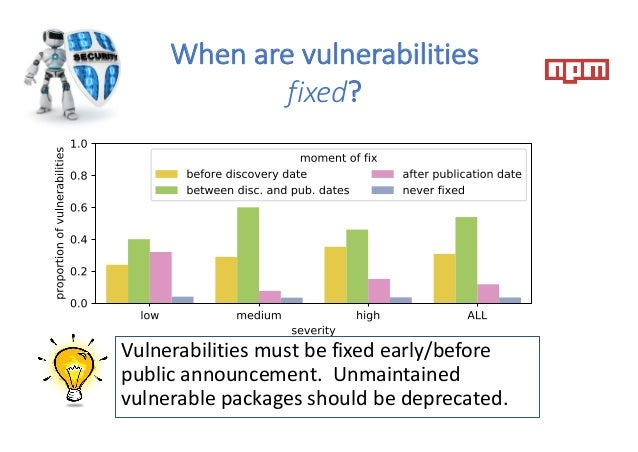 When are vulnerabilities fixed? Vulnerabilities must be fixed early/before public announcement. Unmaintained vulnerable pa...