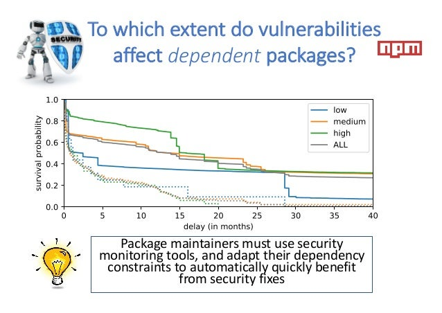Package maintainers must use security monitoring tools, and adapt their dependency constraints to automatically quickly be...