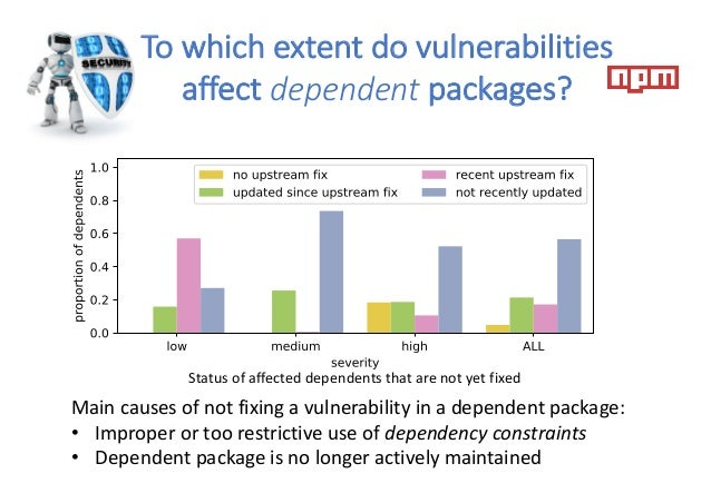 Status of affected dependents that are not yet fixed To which extent do vulnerabilities affect dependent packages? Main ca...