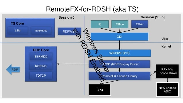 Microsoft RDS, VDI, RemoteFX and what Service Pack 1 will