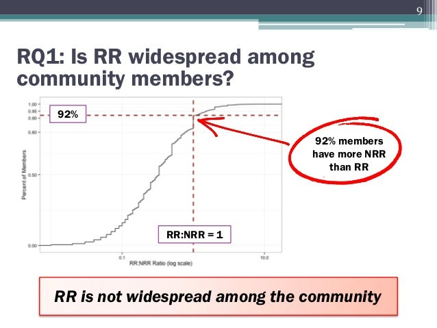 RR:NRR = 1 RQ1: Is RR widespread among community members? RR is not widespread among the community 92% members have more N...