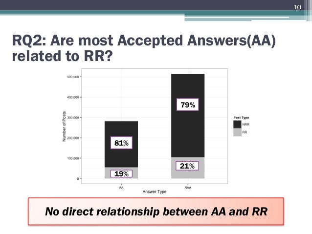 RQ2: Are most Accepted Answers(AA) related to RR? 81% 79% 21% 19% No direct relationship between AA and RR 10