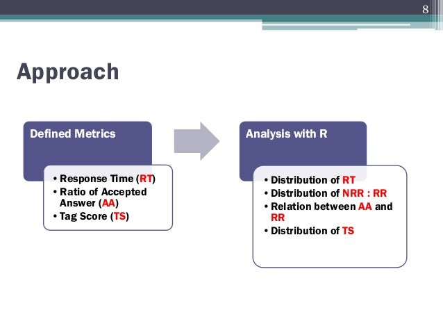 Defined Metrics •Response Time (RT) •Ratio of Accepted Answer (AA) •Tag Score (TS) Analysis with R •Distribution of RT •Di...