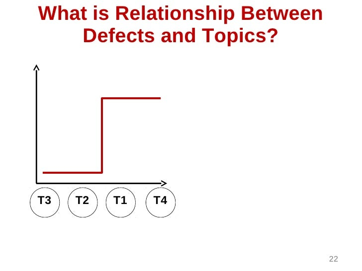 What is Relationship Between   Defects and Topics?T3   T2   T1   T4                               22