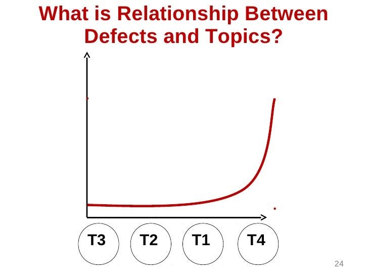 What is Relationship Between   Defects and Topics?    T3   T2   T1    T4                               24