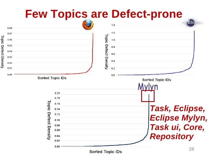 Few Topics are Defect-prone                     Task, Eclipse,                     Eclipse Mylyn,                     Task...