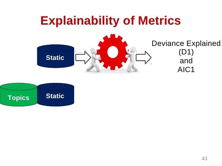 Explainability of Metrics                            Deviance Explained                                   (D1)         Sta...