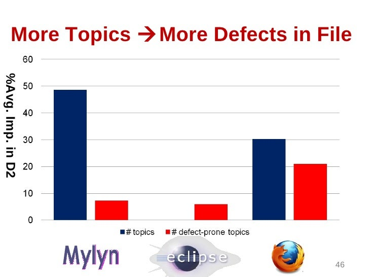 More Topics More Defects in File%Avg. Imp. in D2                                      46