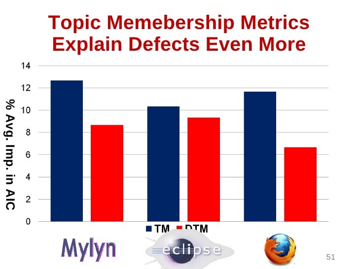 Topic Memebership Metrics                     Explain Defects Even More% Avg. Imp. in AIC                                 ...