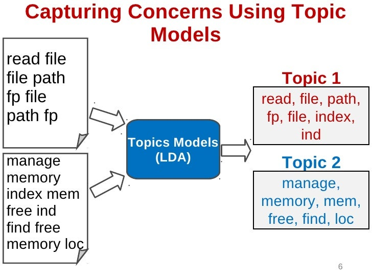 Capturing Concerns Using Topic              Modelsread filefile path                       Topic 1fp file                 ...