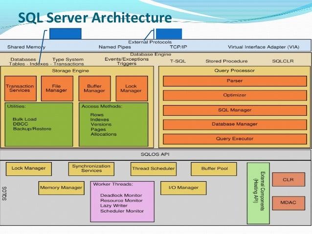 Sql Server 2012 Tutorial For Beginners Pdf