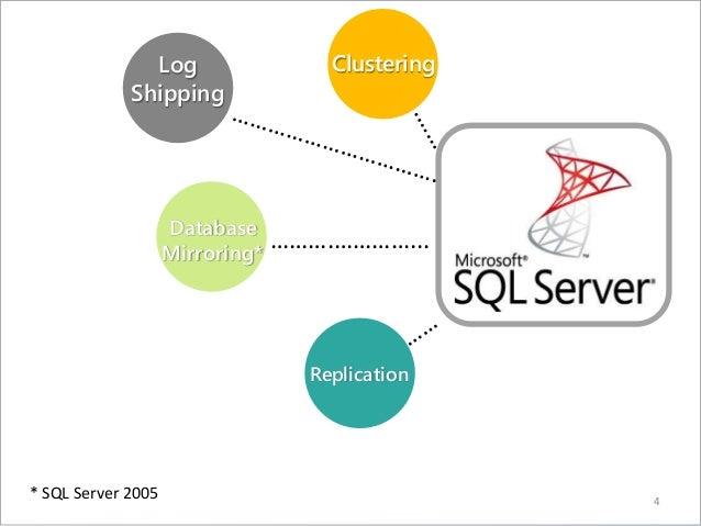 4 Clustering ……….…………... Database Mirroring* Replication Log Shipping * SQL Server 2005