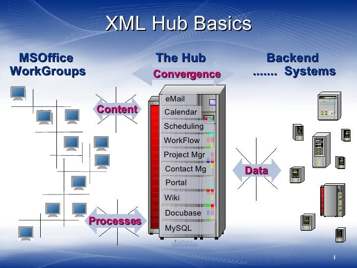 XML Hub Basics  MSOffice                The Hub                    Backend WorkGroups               Convergence           ...
