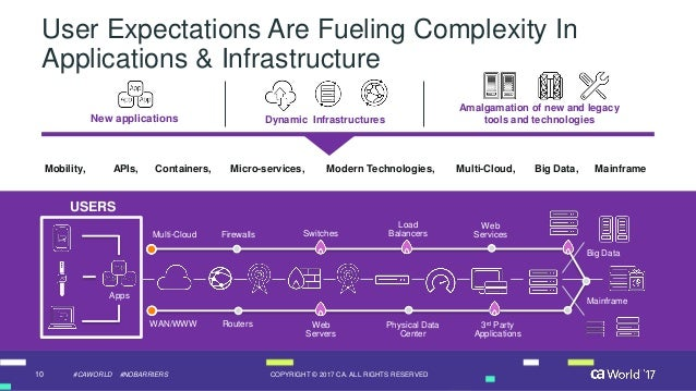 10 COPYRIGHT © 2017 CA. ALL RIGHTS RESERVED#CAWORLD #NOBARRIERS User Expectations Are Fueling Complexity In Applications &...