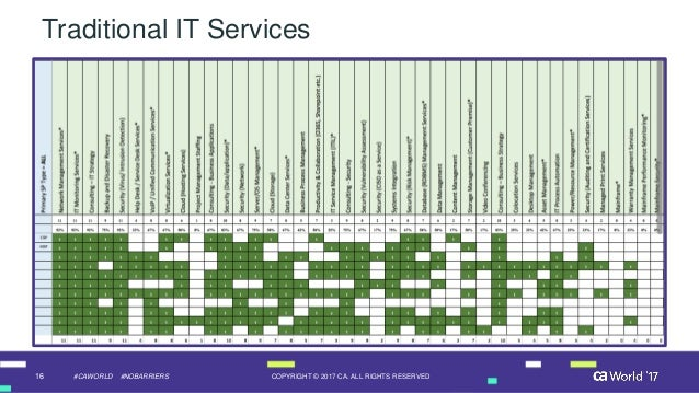 16 COPYRIGHT © 2017 CA. ALL RIGHTS RESERVED#CAWORLD #NOBARRIERS Traditional IT Services