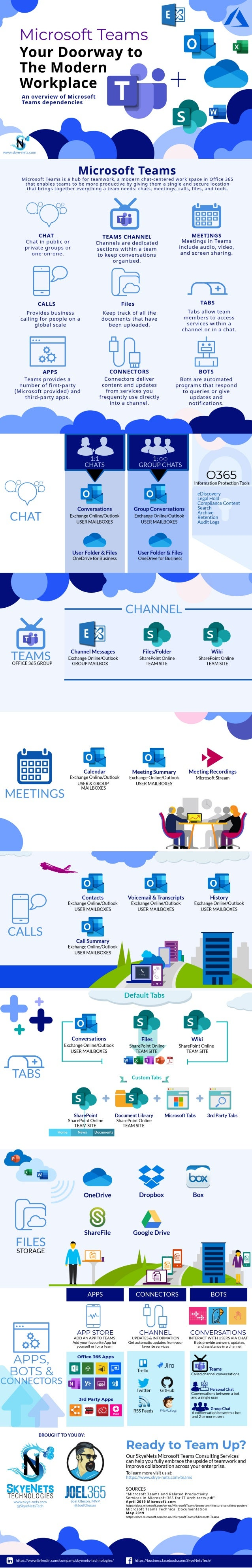 Microsoft Teams Doorway to the Modern Workplace Infographic