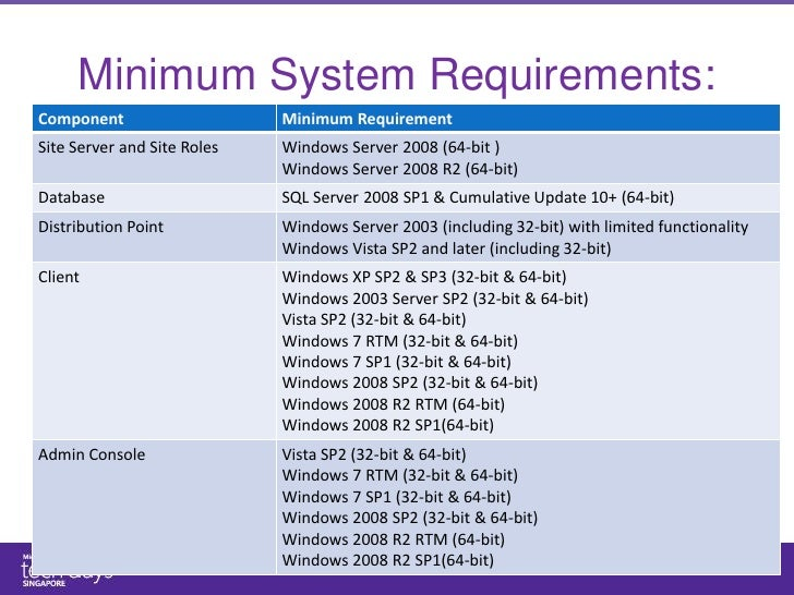 Ms techdays 2011 configuration manager 2012 technical for Windows distribution