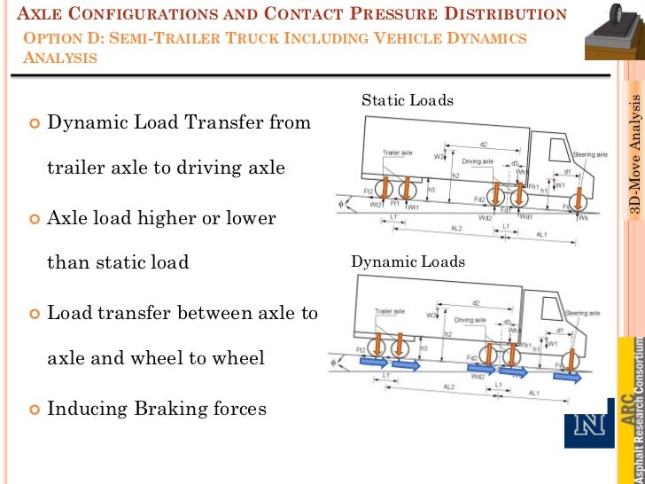 Axle Load Limits : Development of windows based version the d move