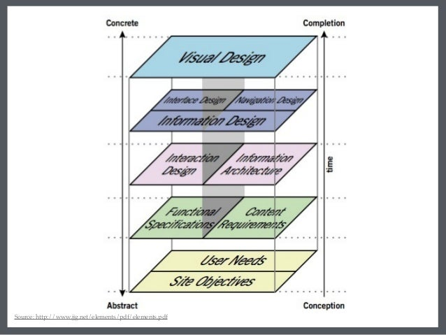 Information Architecture: Core Concepts and Best Practices