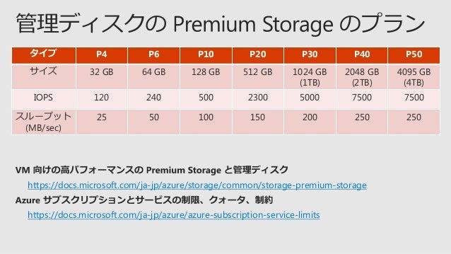 仮想マシン SQL Enterprise DS4 の場合 8 Core/ 28 GB RAM Disk #0 読み取り /書き込み Disk #1 Disk #2 P30 読み取りのみ C: システム D: キャッシュ 永続性あり 永続性なし ...